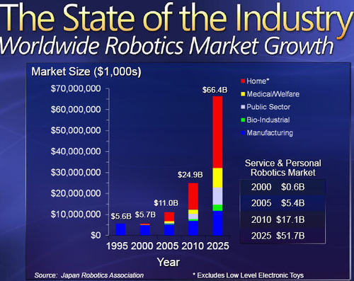 Robotms